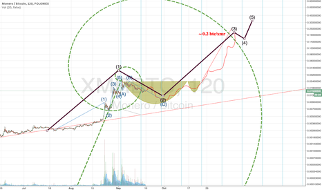 XMRBTC: Fib spiral, time zones, and some EW to forecast XMR correction