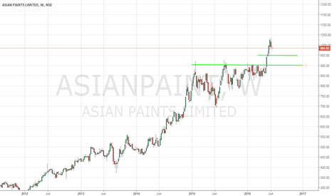 ASIANPAINT: Asian Paints - Painting a Bullish Picture - 6/14/2016