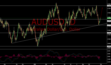 AUDUSD: AUDUSD Bearish Fakeout, back up to resistance
