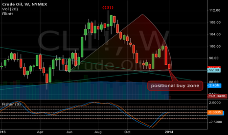 CL1!: Buy positional crude