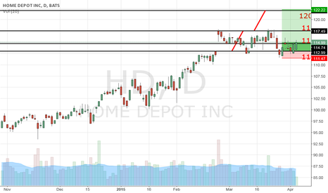HD: Home Depot Inc. – Buy
