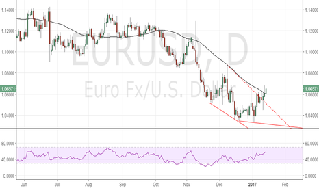 EURUSD: EUR/USD could rally to 1.070 on weak US retail sales data