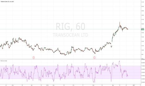 RIG: RIG long фундаментально
