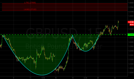 GBPUSD: GBPUSD 15Min Cup with Handle