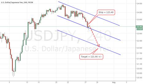 USDJPY: Yen down for 121.90