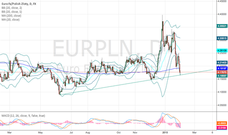 EURPLN: Might go short soon