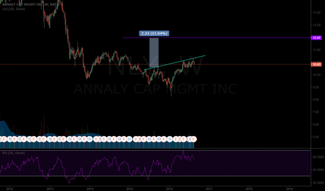 NLY: More and more REIT action