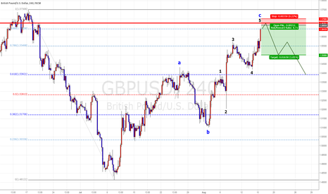 GBPUSD: GBP/USD Short term Chance  Sell