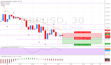 GBPUSD: A short scalp of the GBP/USD