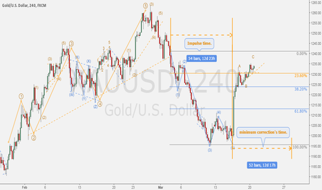XAUUSD: GOLD/DOLLAR - Correction time after 5 waves impulse.