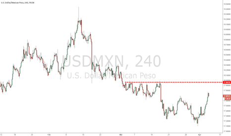 USDMXN: Can we sell some tacos this week?
