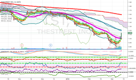 TST: PENNIES TO THOUSANDS LOW PRICE CANDIDATE