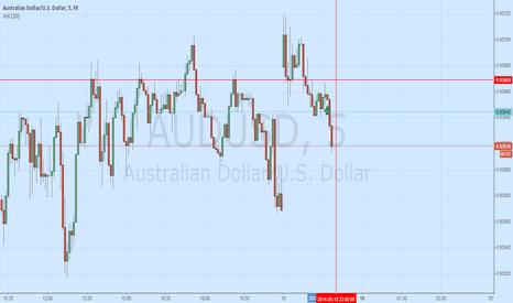AUDUSD: 5 mins trading strategy