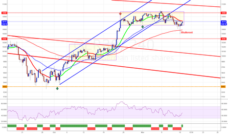 GER30: GER30 DAX with quick shakeout in the moring