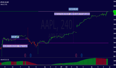 AAPL: Valtha stock buy/sell Signal