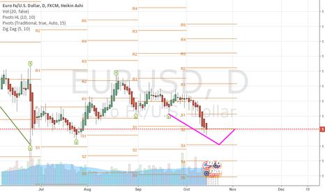 EURUSD: EUR/AUD Going Low