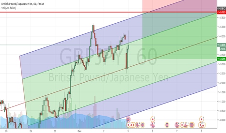 GBPJPY: Are we gonna seeing downtrend anytime soon?