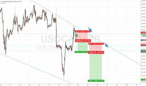 USDCAD: USDCAD POSSIBILITIES?