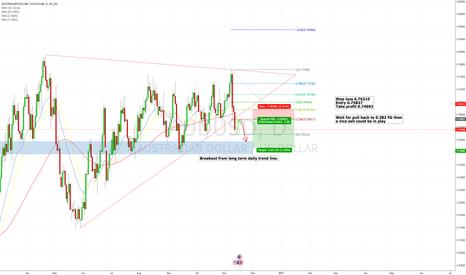 AUDUSD: Aussie dollar sell
