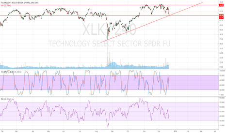 XLK: Support possible at 42.10