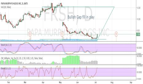 FRSH: Gap Fill in Play