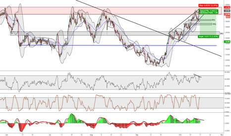 AUDNZD: AUDNZD SHORT - Low Risk