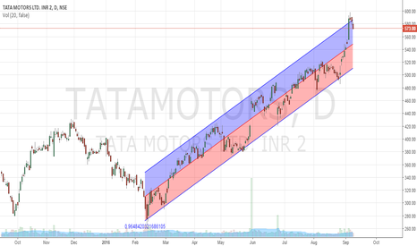 TATAMOTORS: Short TATAMOTORS
