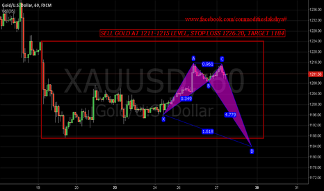 XAUUSD: SELL GOLD SL 1226.20 TGT 1183