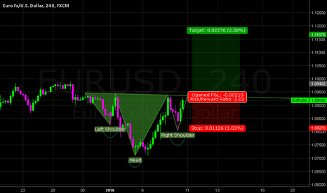 EURUSD: EUR USD 4H (inverted head and shoulders)