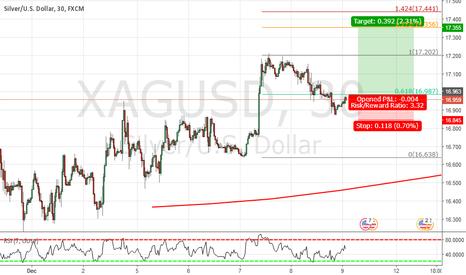 XAGUSD: buy for quick short target