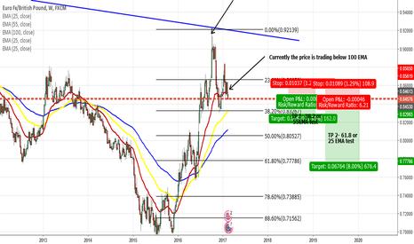 EURGBP: EURGBP- Longterm Short Trade Idea
