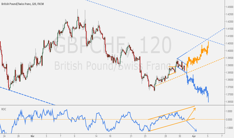 GBPCHF: GBPCHF - It couldn't get easier than this.