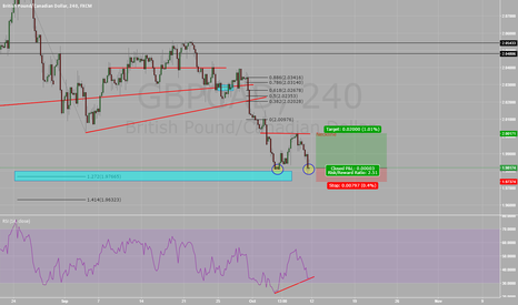 GBPCAD: GBP/CAD - Current View