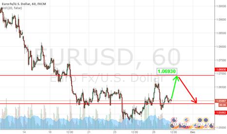 EURUSD: 1.06930-Short
