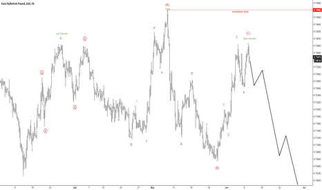 EURGBP: Flat formation and an head and shoulders pattern