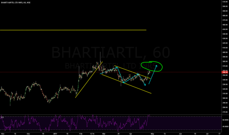 BHARTIARTL: bhartiairtel