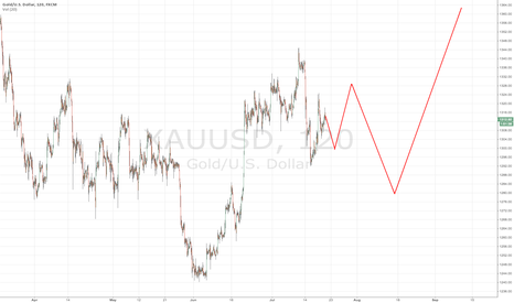XAUUSD: Gold. Idealistic movement.