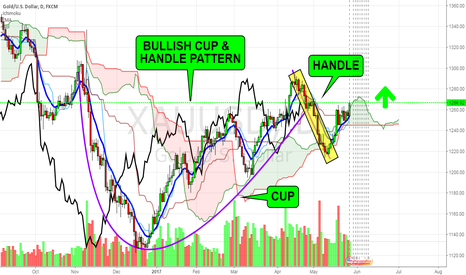 XAUUSD: XAUUSD- Bullish Cup and Handle Pattern