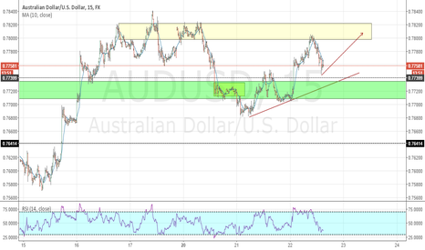 AUDUSD: AUDUSD The Bias Of The Day