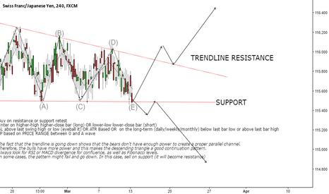 CHFJPY: How I trade descending triangles