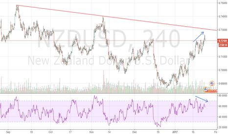 NZDUSD: Bearish Divergence in NZDUSD