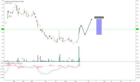 HOTR: HOTR GOING FOR MORE UPSIDE?