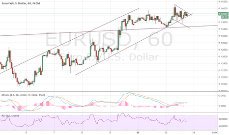 EURUSD: EUR/USD; UP OR DOWN ?!