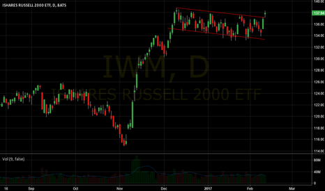 IWM: Flag breakout IWM