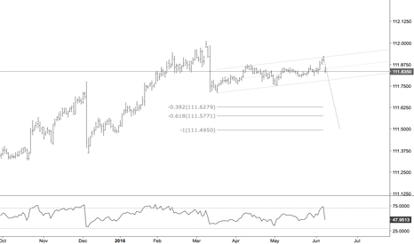 HF1!: Euro Schatz