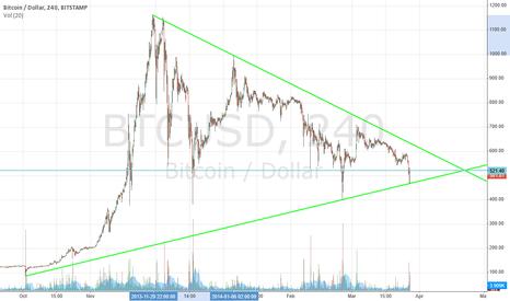 BTCUSD: Possible balanced triangle on entire 2013-14 bubble