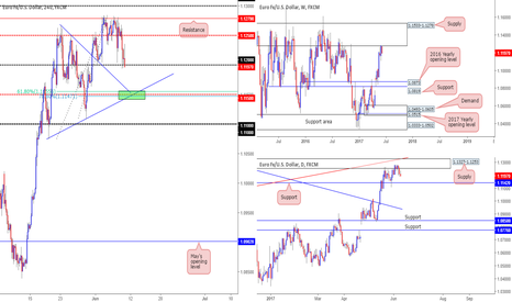 EURUSD: Interesting P.A playing out on the EUR/USD...