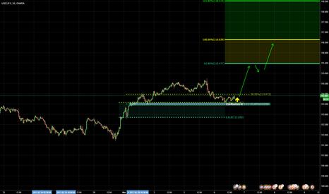 USDJPY: Fibonacci confluence at 113.60, bullish opportunity