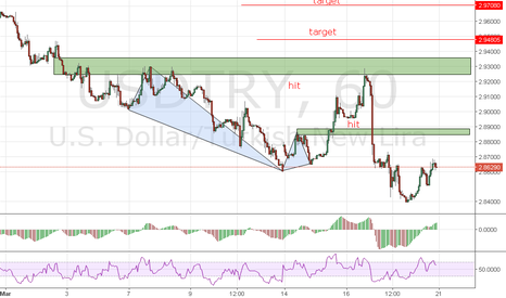 USDTRY: USDTRY - BLACK SWAN HIT THE TARGET 1 and 2