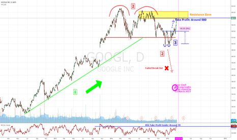 GOOGL: GOOGL Short Squeeze Completed, Hold Long Positions No More